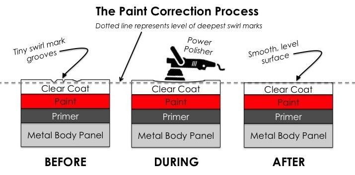 Diagram showing paint correction process